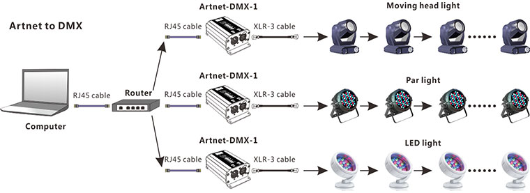 ArtNET - DMX Over Ethernet Network and WIFI