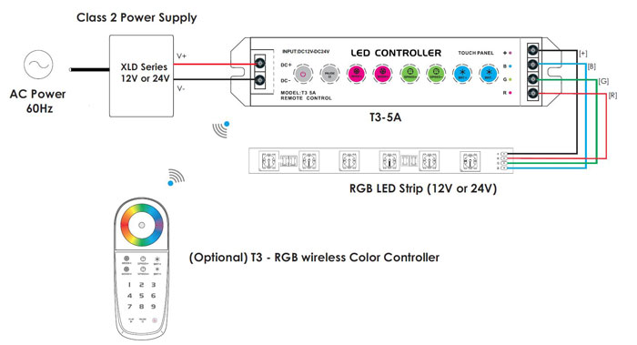 [WQZT_9871]  T3-5A Wireless RGB LED Touch Controller (Receiver) | Led Controller Wiring Diagram |  | LED Lighting Hut
